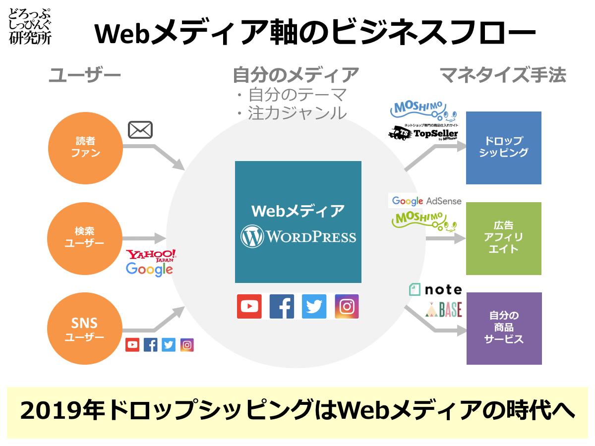 Webメディアを軸にしたビジネス展開のイメージ